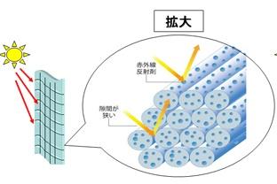 【生地紹介】遮熱糸100%のレースカーテン